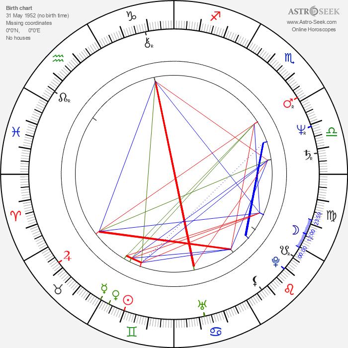 Catherine McGoohan - Astrology Natal Birth Chart