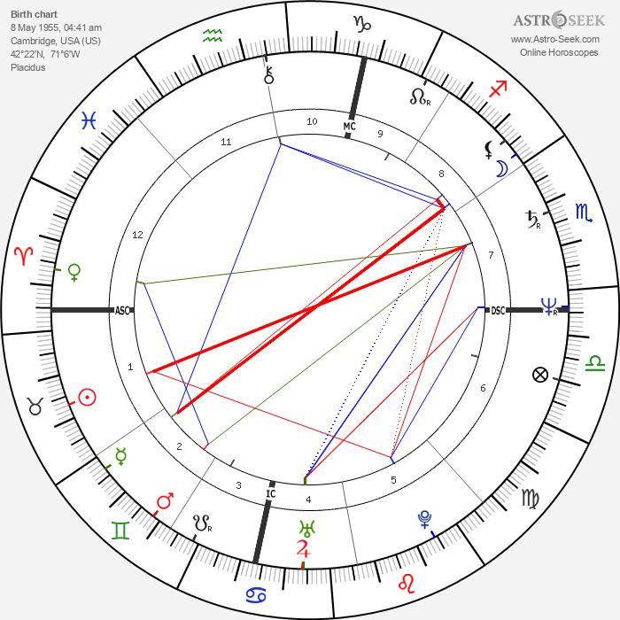 Catherine Pizzi - Astrology Natal Birth Chart