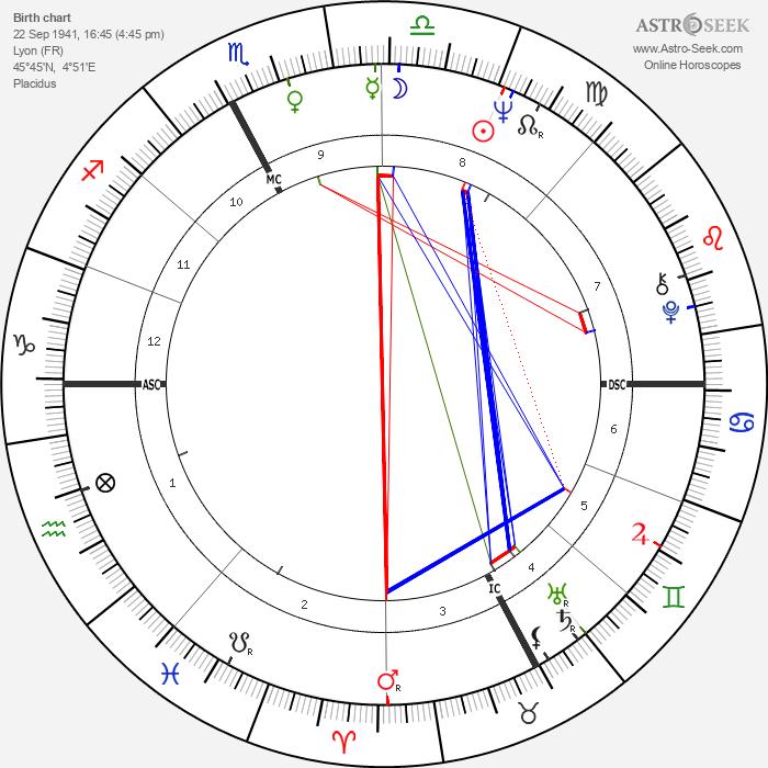Catherine Ribeiro - Astrology Natal Birth Chart