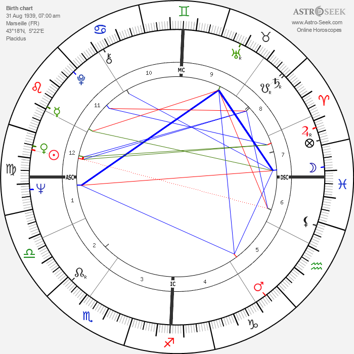 Catherine Rouvel - Astrology Natal Birth Chart
