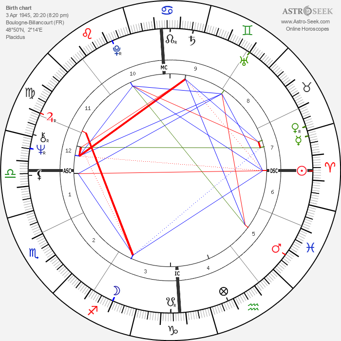 Catherine Spaak - Astrology Natal Birth Chart