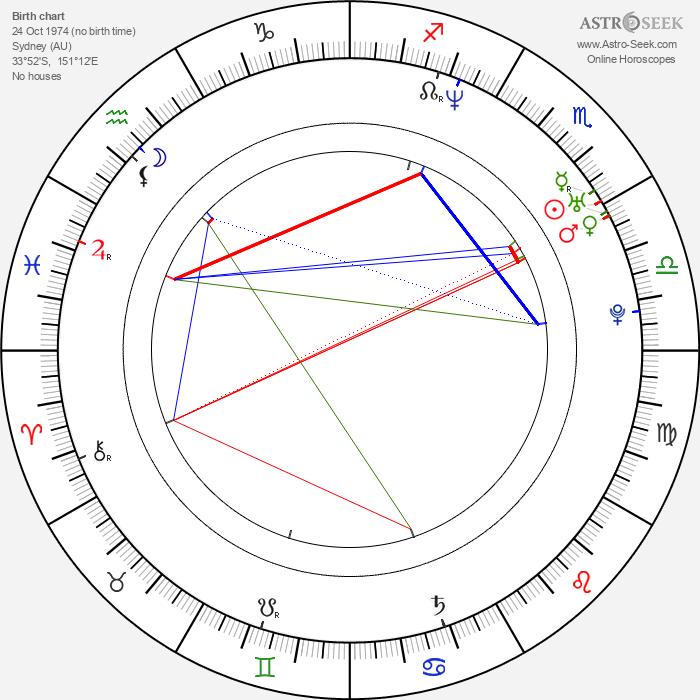 Catherine Sutherland - Astrology Natal Birth Chart