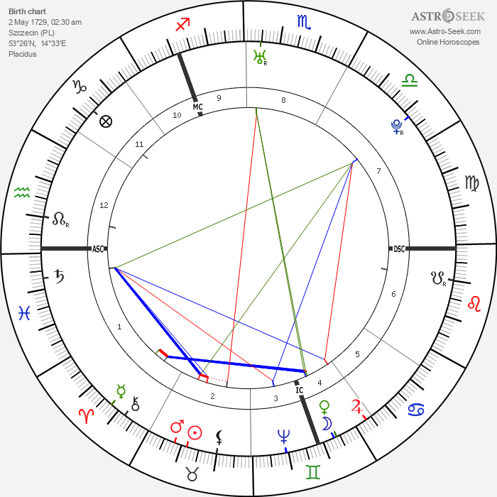 Catherine the Great - Astrology Natal Birth Chart