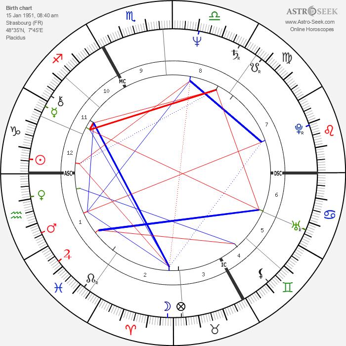 Catherine Trautmann - Astrology Natal Birth Chart