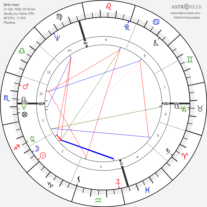 Catherine Verneuil - Astrology Natal Birth Chart
