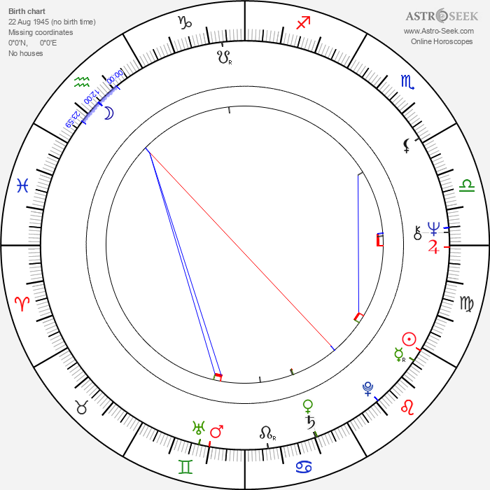 Catherine Wilkin - Astrology Natal Birth Chart