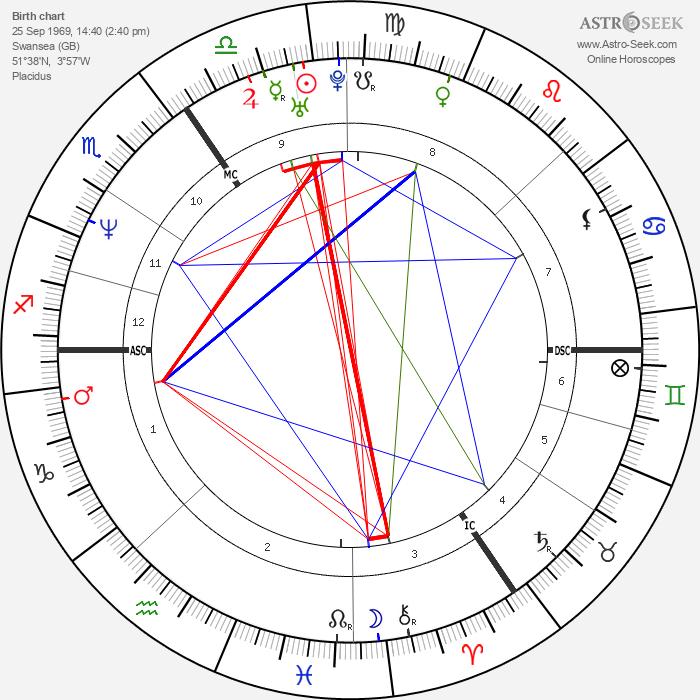 Catherine Zeta-Jones - Astrology Natal Birth Chart