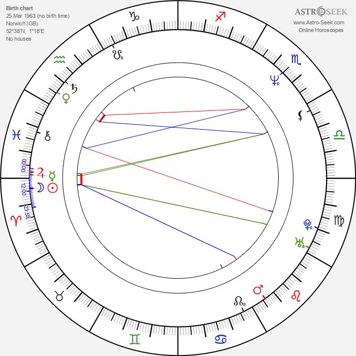 Cathy Dennis - Astrology Natal Birth Chart