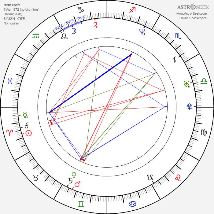 Cathy Sara - Astrology Natal Birth Chart