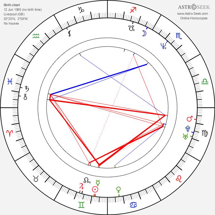 Cathy Tyson - Astrology Natal Birth Chart