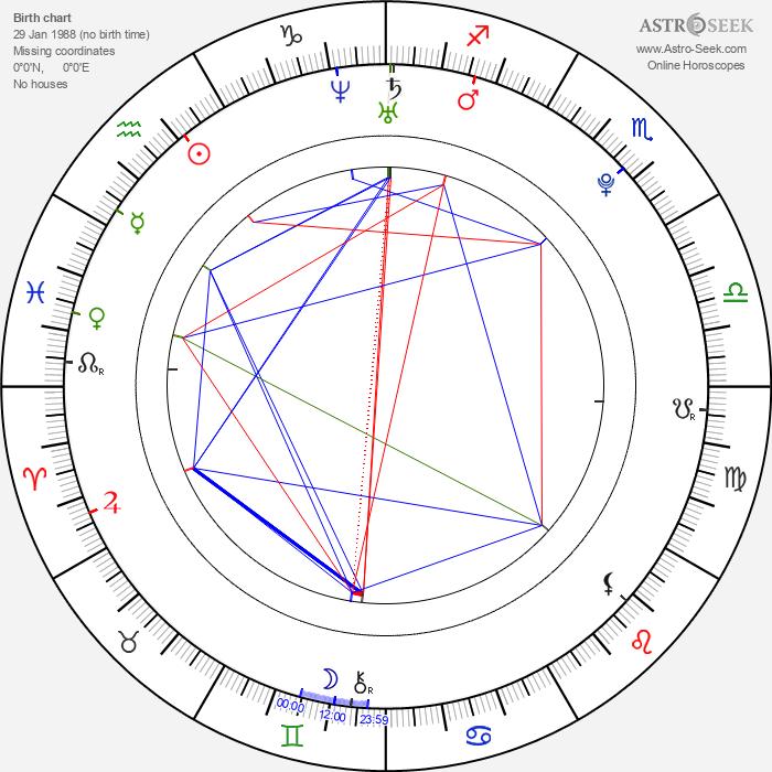 Catrin Stewart - Astrology Natal Birth Chart