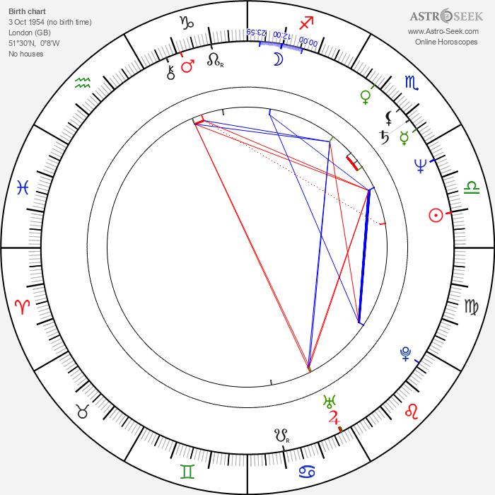 Catriona MacColl - Astrology Natal Birth Chart