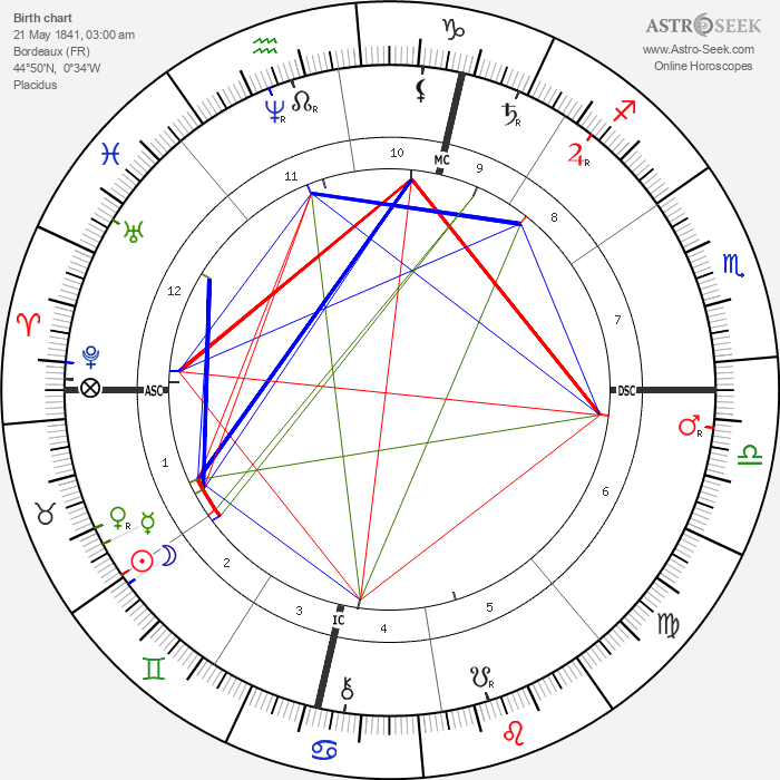 Catulle Mendes - Astrology Natal Birth Chart