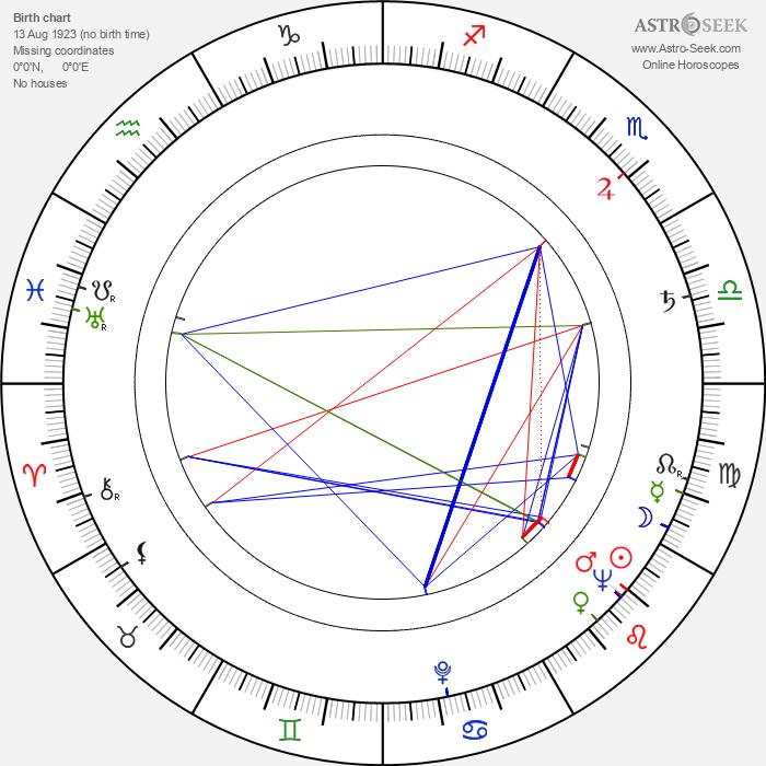 Catulo De Paula - Astrology Natal Birth Chart