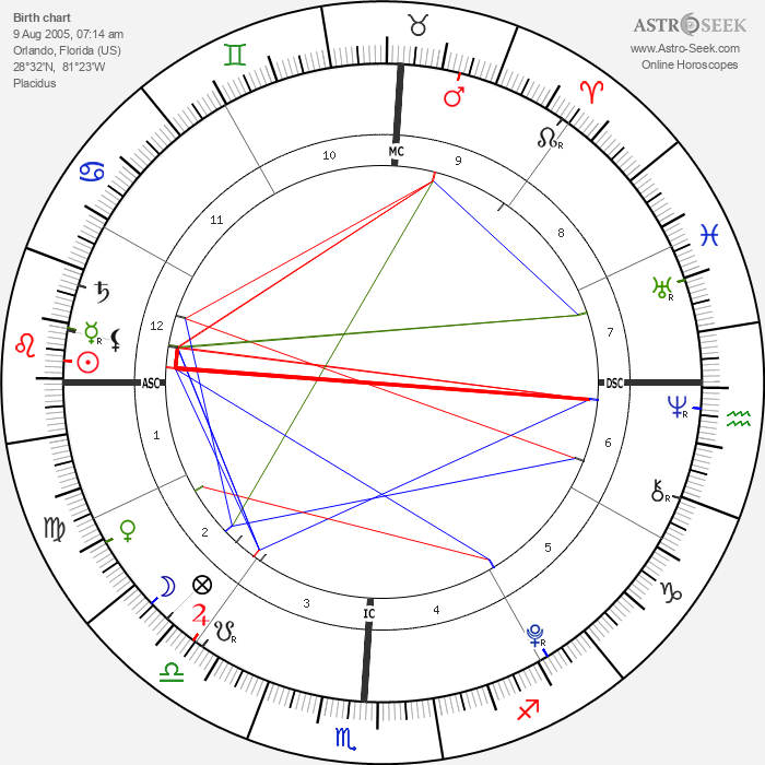 Caylee Anthony - Astrology Natal Birth Chart