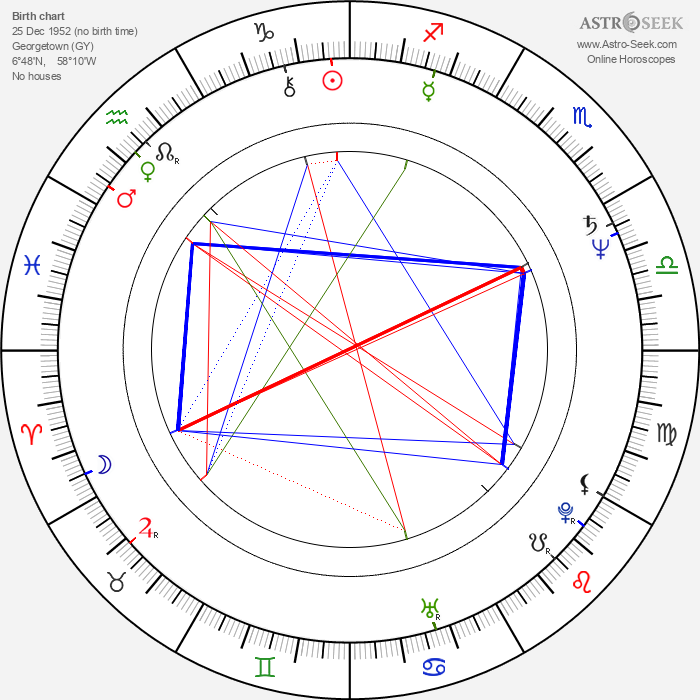 CCH Pounder - Astrology Natal Birth Chart