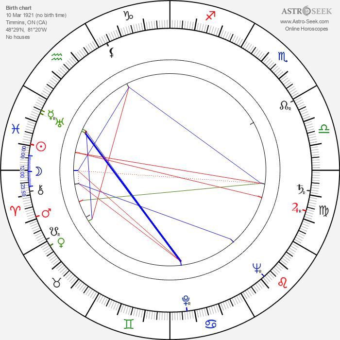 Cec Linder - Astrology Natal Birth Chart