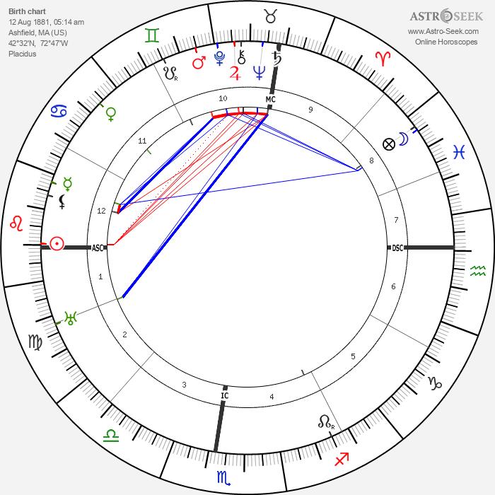 Cecil B. DeMille - Astrology Natal Birth Chart
