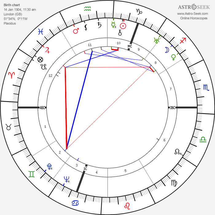 Cecil Beaton - Astrology Natal Birth Chart
