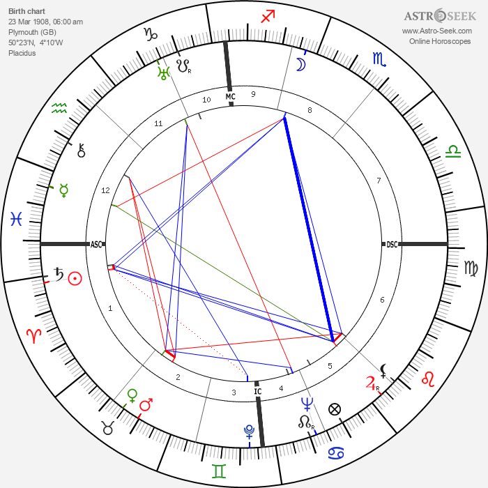 Cecil Collins - Astrology Natal Birth Chart