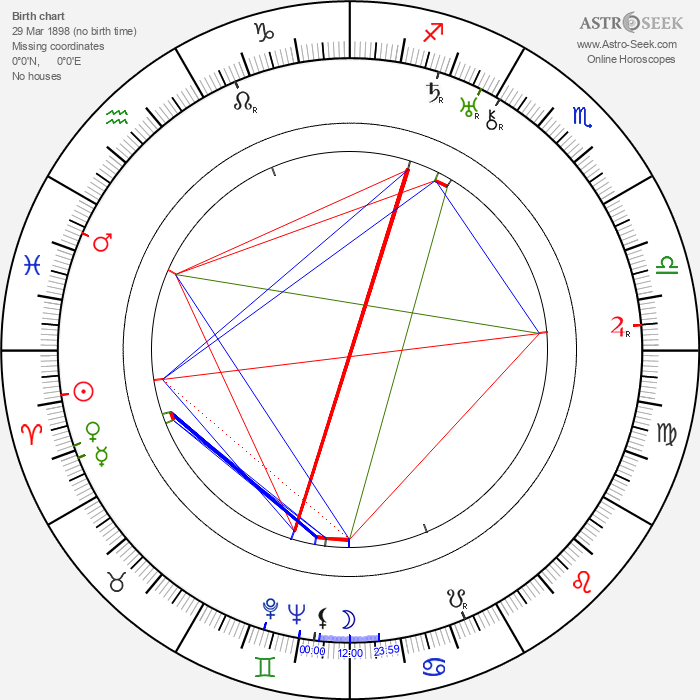 Cecil Lewis - Astrology Natal Birth Chart