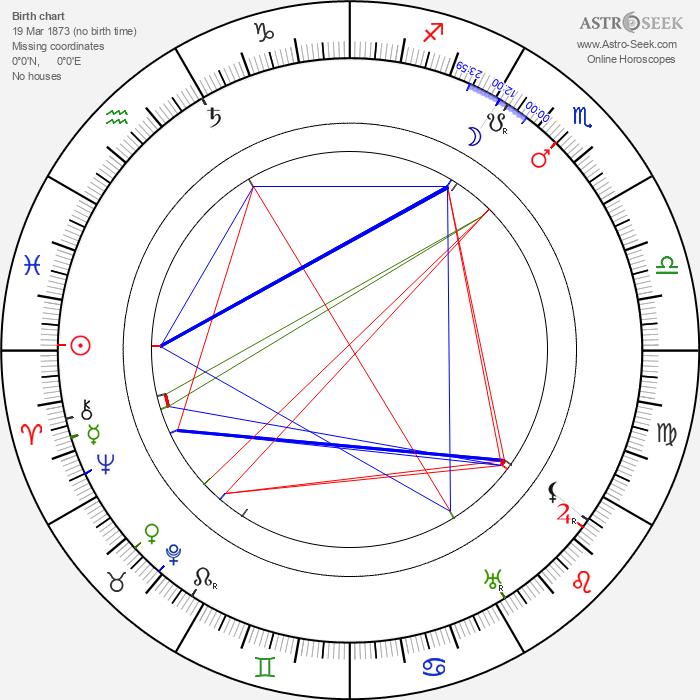 Cecil M. Hepworth - Astrology Natal Birth Chart