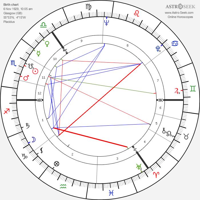Cecil P. Taylor - Astrology Natal Birth Chart