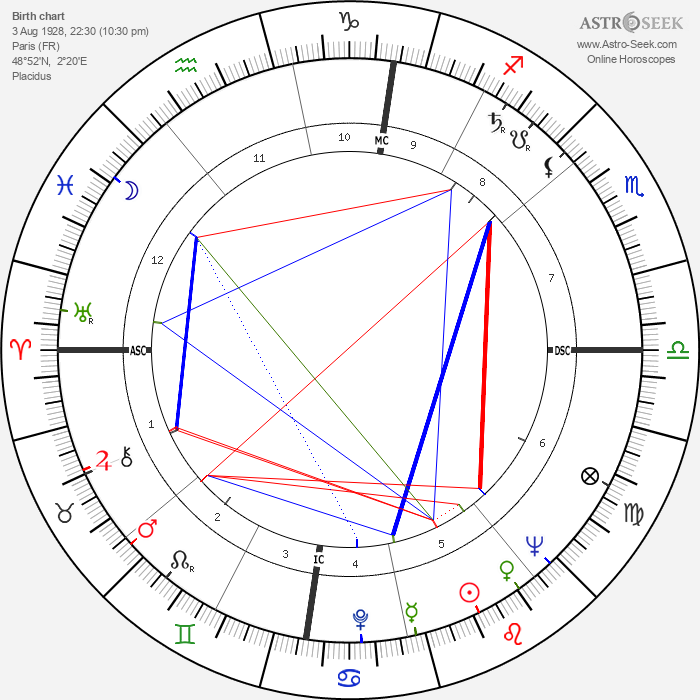 Cécile Aubry - Astrology Natal Birth Chart