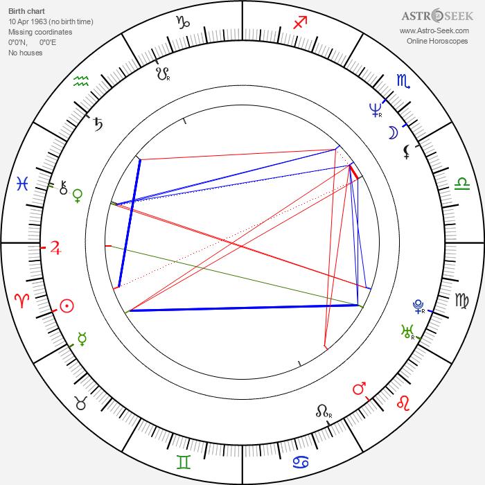 Cecilia Barbora - Astrology Natal Birth Chart