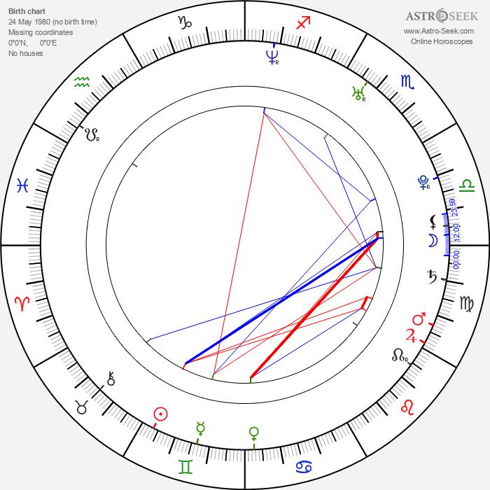 Cecilia Cheung - Astrology Natal Birth Chart