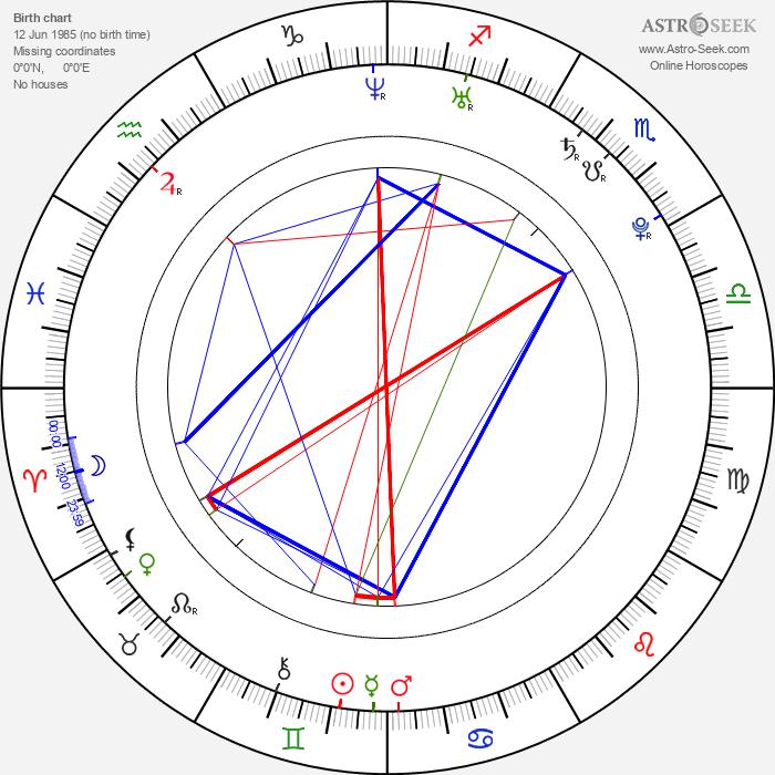 Cecilia Forss - Astrology Natal Birth Chart