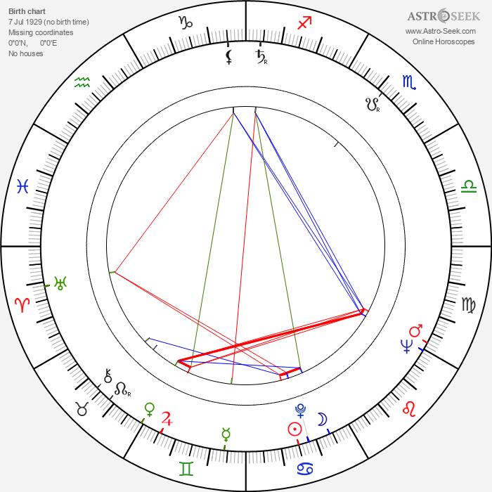 Cecilia Mangini - Astrology Natal Birth Chart