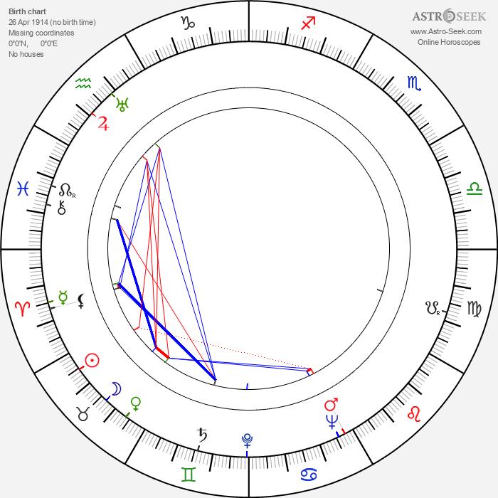 Cecilia Parker - Astrology Natal Birth Chart