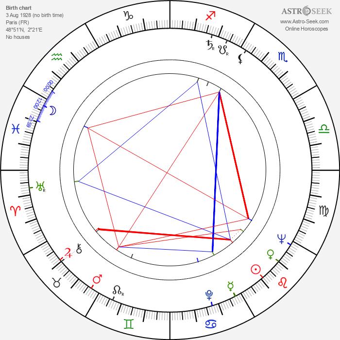 Cécile Aubry - Astrology Natal Birth Chart