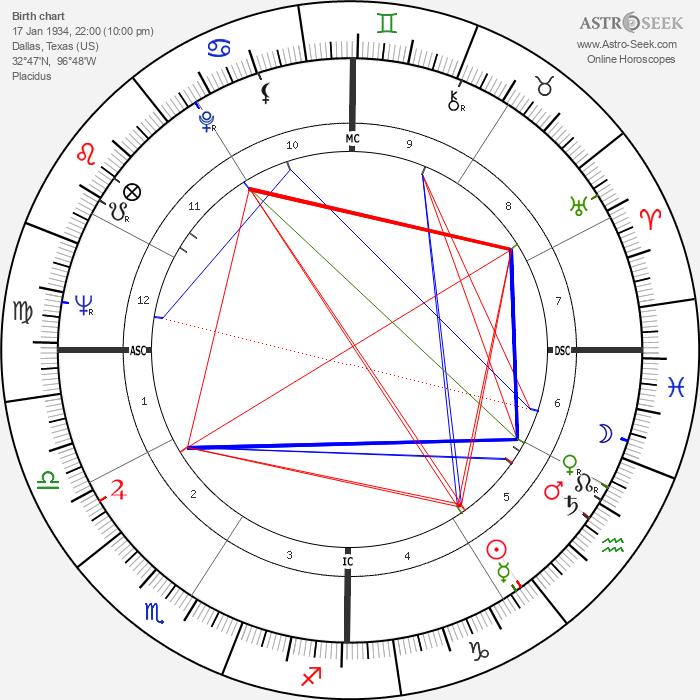 Cedar Walton - Astrology Natal Birth Chart