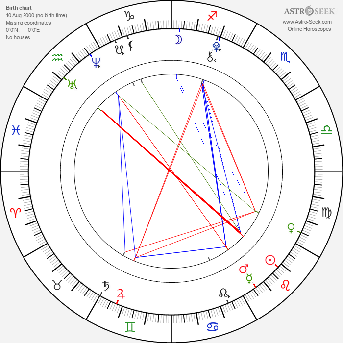 Cedric Eich - Astrology Natal Birth Chart