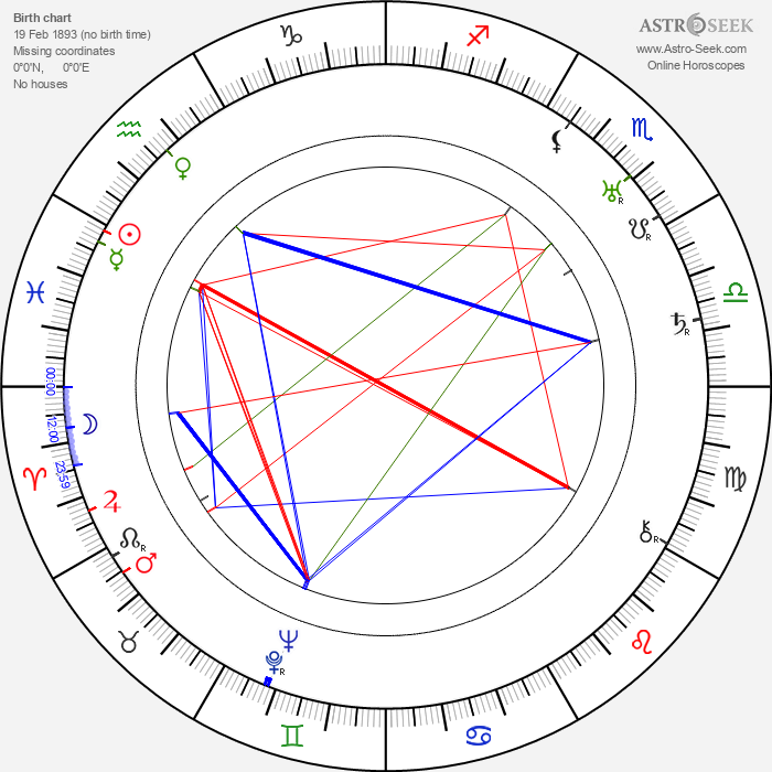 Cedric Hardwicke - Astrology Natal Birth Chart