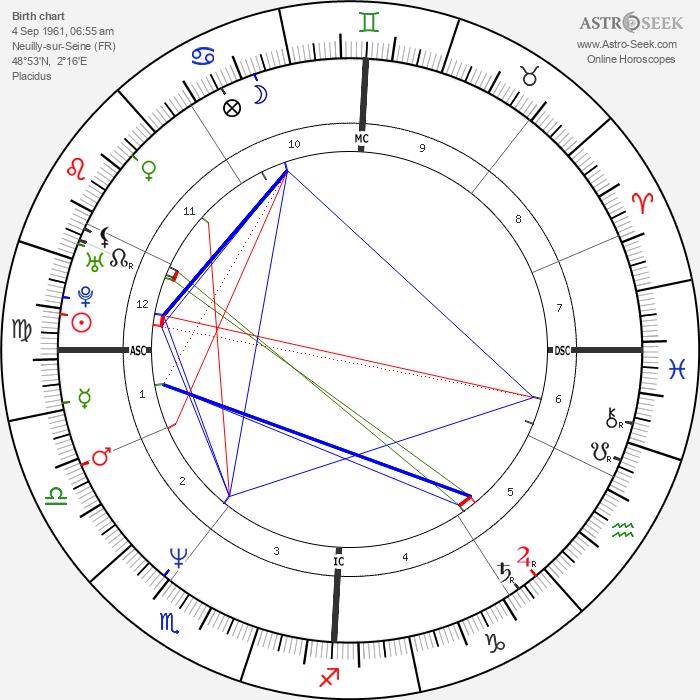 Cédric Klapisch - Astrology Natal Birth Chart