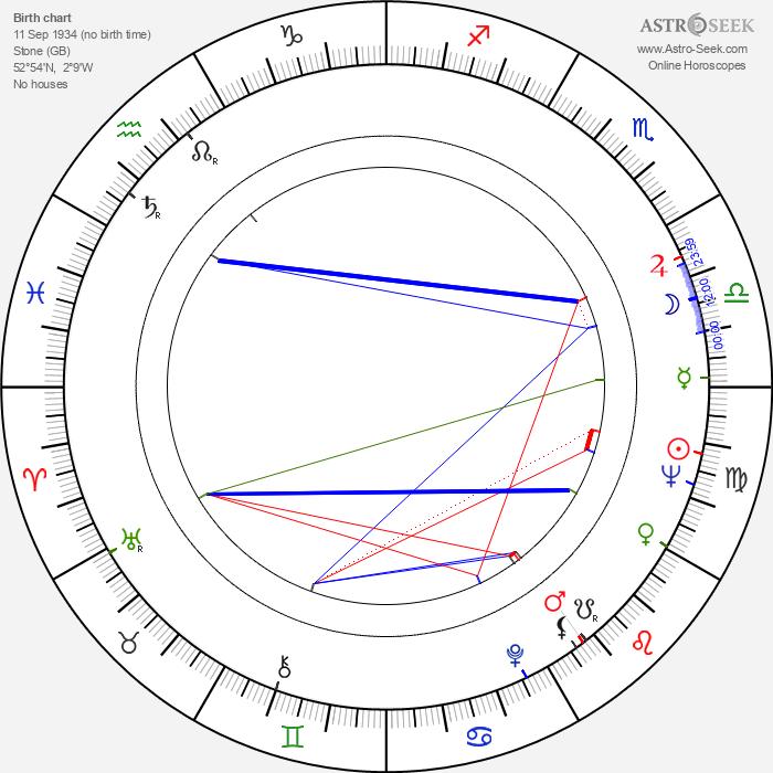 Cedric Price - Astrology Natal Birth Chart