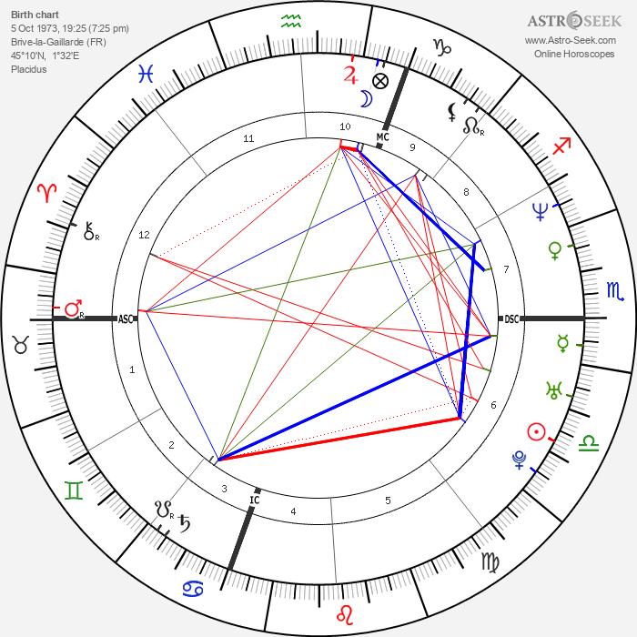 Cedric Villani - Astrology Natal Birth Chart