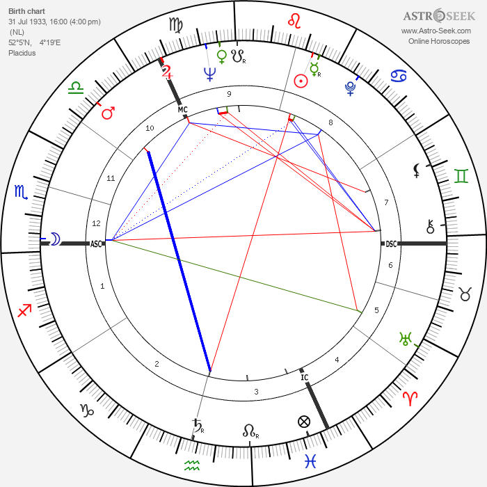 Cees Nooteboom - Astrology Natal Birth Chart