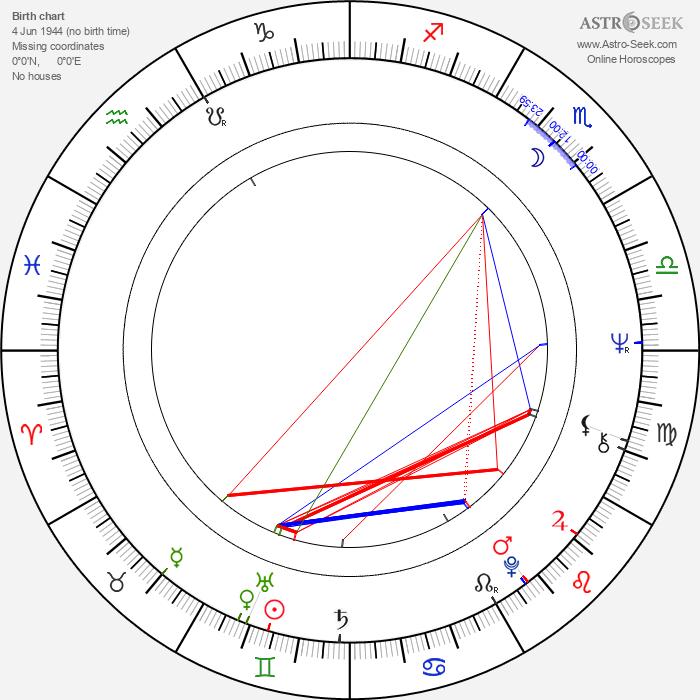 Celia Bannerman - Astrology Natal Birth Chart