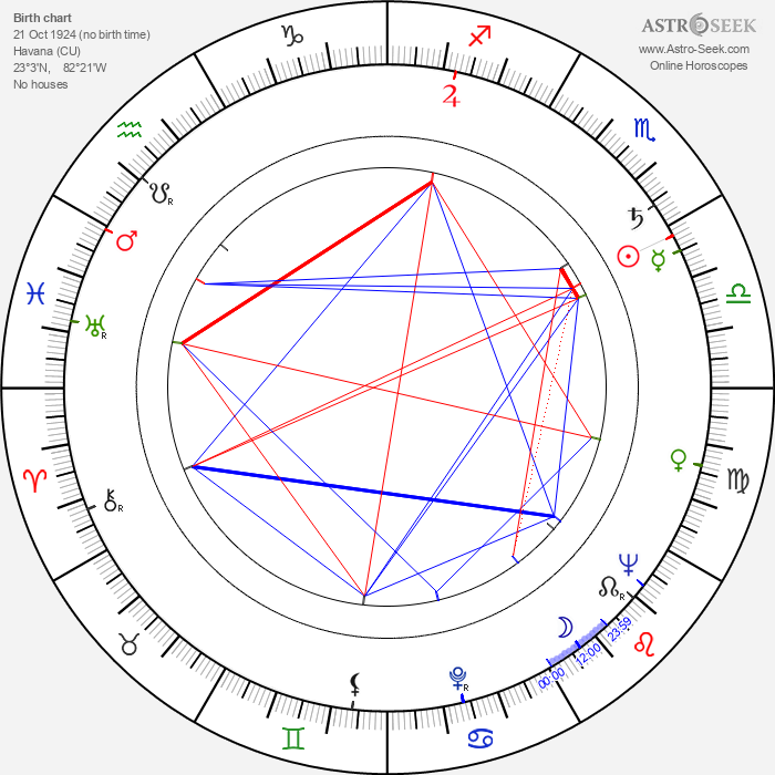 Celia Cruz - Astrology Natal Birth Chart