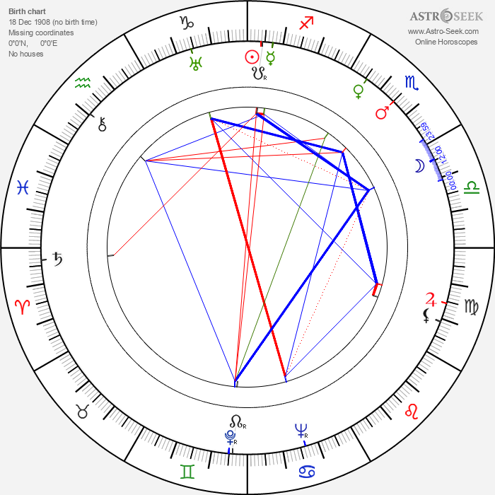 Celia Johnson - Astrology Natal Birth Chart