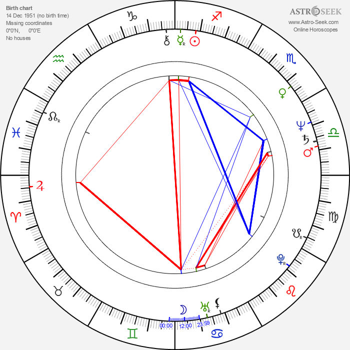Celia Weston - Astrology Natal Birth Chart