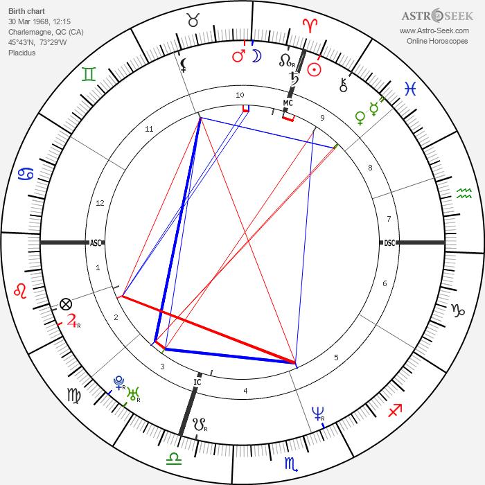 Céline Dion - Astrology Natal Birth Chart