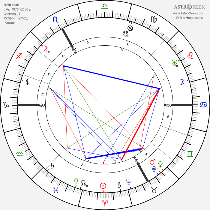 Celso Constantini - Astrology Natal Birth Chart