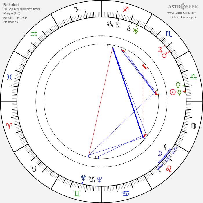 Čeněk Šlégl - Astrology Natal Birth Chart