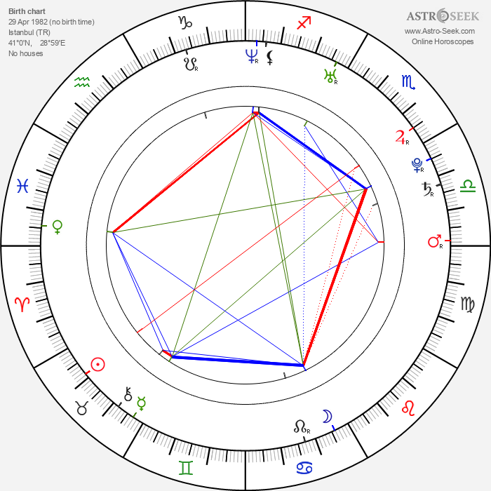 Cengiz Coskun - Astrology Natal Birth Chart