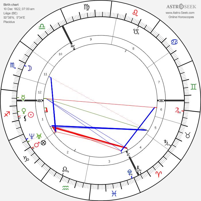 Cesar Auguste Franck - Astrology Natal Birth Chart